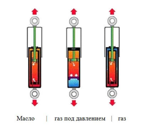 Примеры амортизаторов разных типов - принцип работы, схема